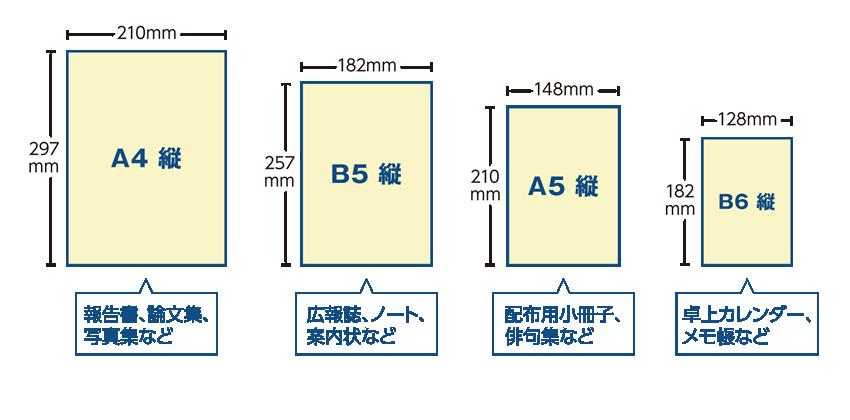 A4~B6のサイズ比較