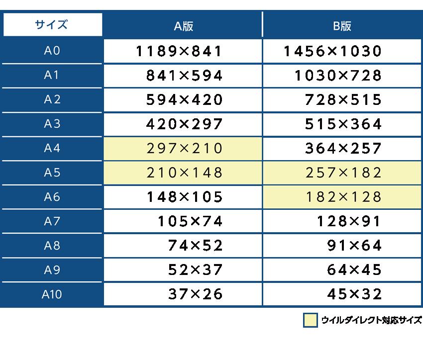 A版B版のサイズ表