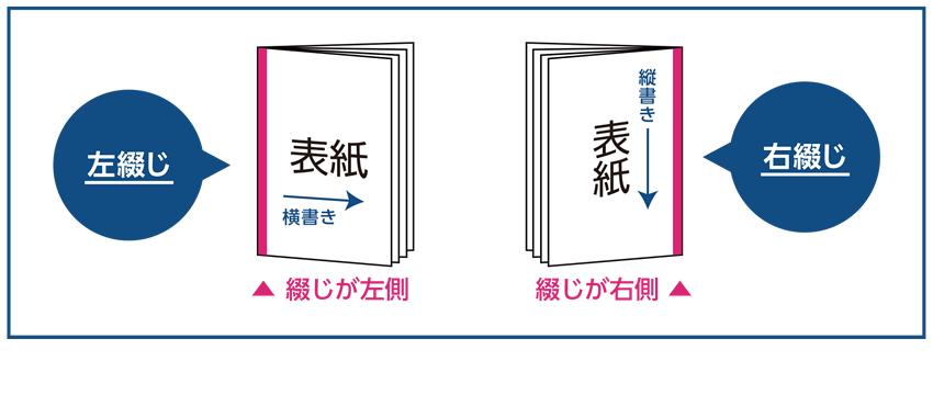 「左綴じ」と「右綴じ」の図解