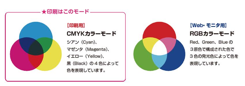 CMYKとRGBのカラーモード