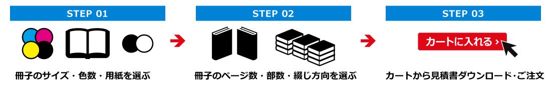 簡単3ステップで、Web見積り・注文