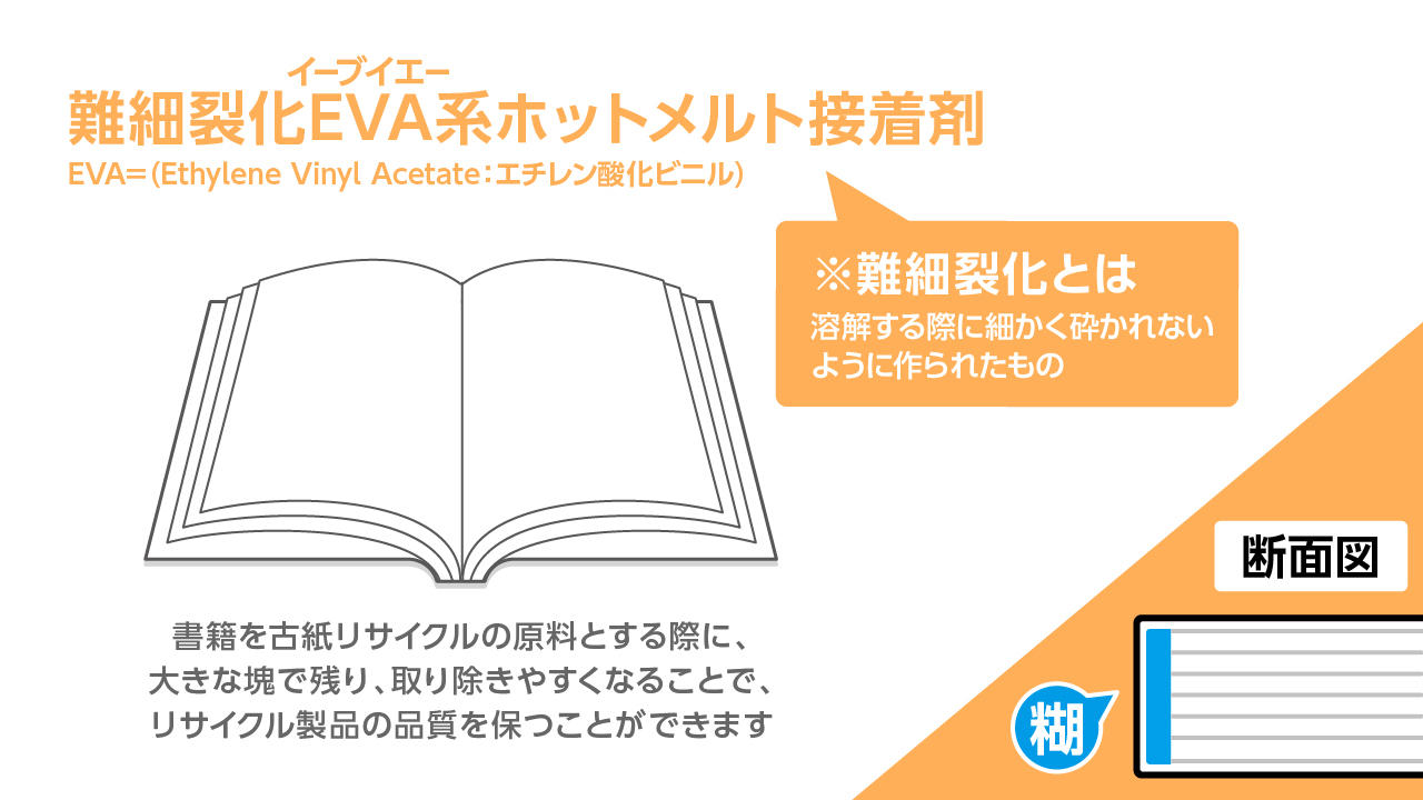 製本用難細裂化EVA系ホットメルト接着剤