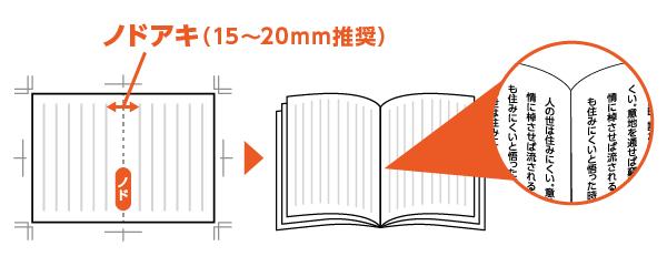 冊子を開いた状態では、 中央の綴じ側がノドに該当し、ノドから紙面内の絵柄までの余白をノドアキ(ノド空き)と呼びます。