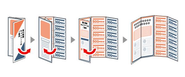 構造的には、4分割した紙面を、紙端から順に3回折る形になります。